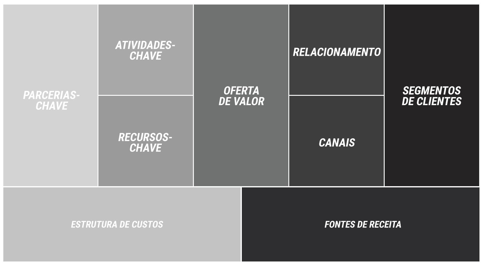 Tabela de estrutura do negócio