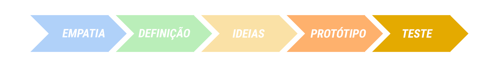 Fases design thinking