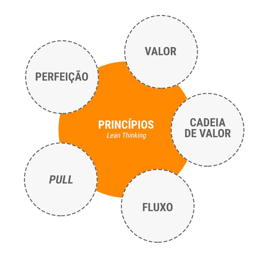 Principios lean thinking