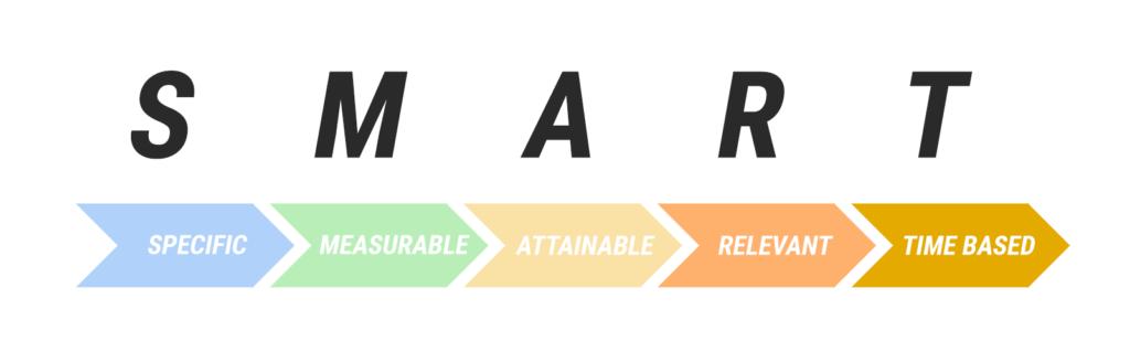 SMART, em inglês, significa inteligente. Mas a metodologia utilizada para entender como definir metas de uma empresa tem esse nome porque cada letra significa um passo na definição de uma meta, formando uma sigla