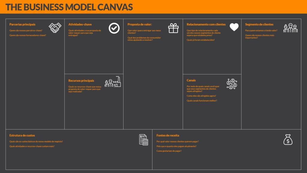 Business Model Canvas - Como definir seu modelo de negócios